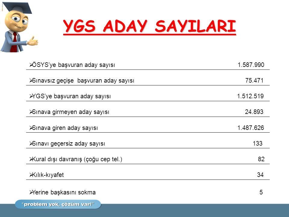 YGS ADAY SAYILARI ÖSYS'ye başvuran aday sayısı 1.587.990