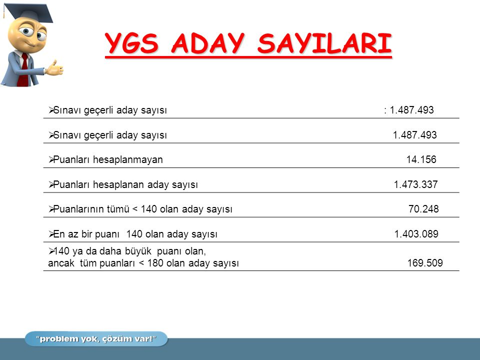 YGS ADAY SAYILARI Sınavı geçerli aday sayısı : 1.487.493