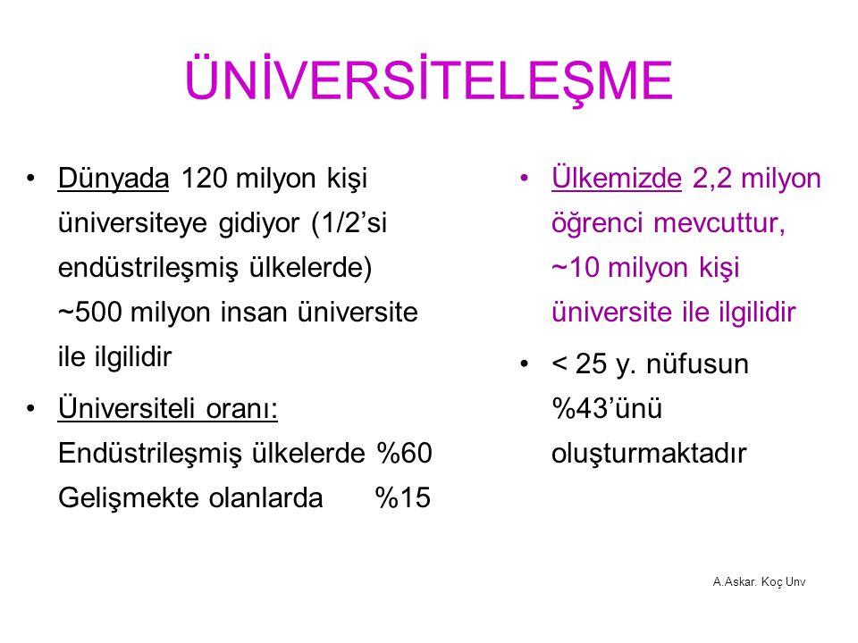 ÜNİVERSİTELEŞME Dünyada 120 milyon kişi üniversiteye gidiyor (1/2'si endüstrileşmiş ülkelerde) ~500 milyon insan üniversite ile ilgilidir.