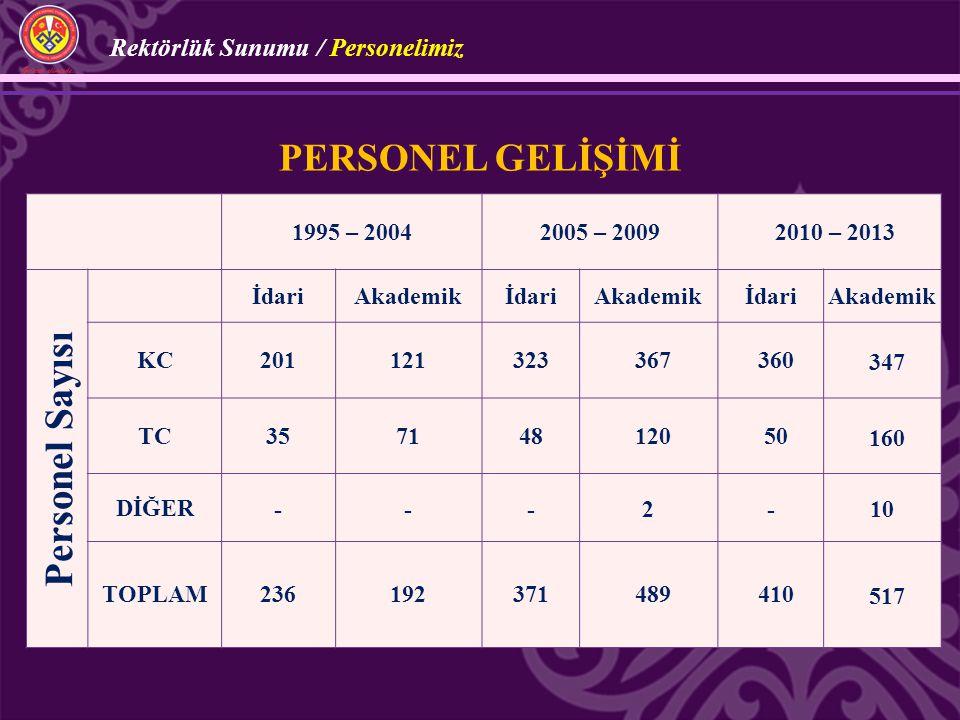 Personel Sayısı personel gelİşİmİ Rektörlük Sunumu / Personelimiz