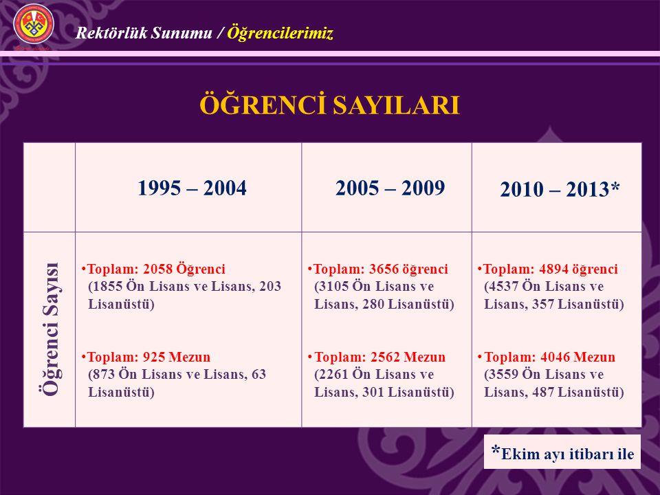 ÖĞRENCİ SAYILARI 1995 – 2004 2005 – 2009 2010 – 2013* Öğrenci Sayısı