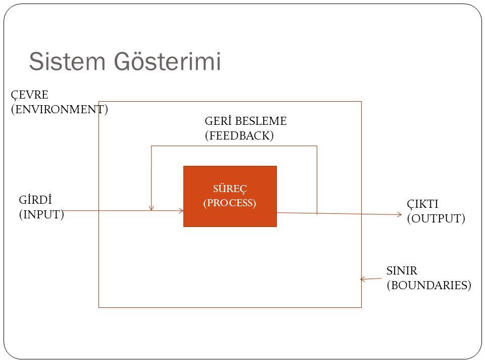 Sistem Gösterimi ÇEVRE (ENVIRONMENT) GERİ BESLEME (FEEDBACK)