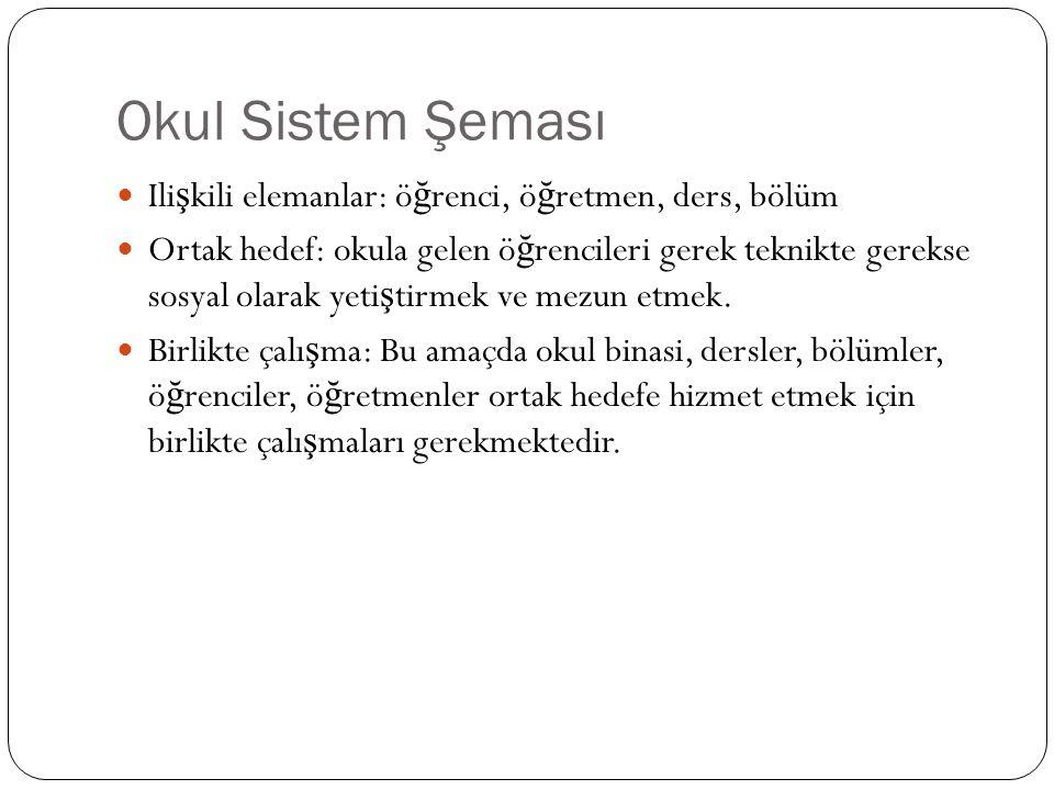 Okul Sistem Şeması Ilişkili elemanlar: öğrenci, öğretmen, ders, bölüm