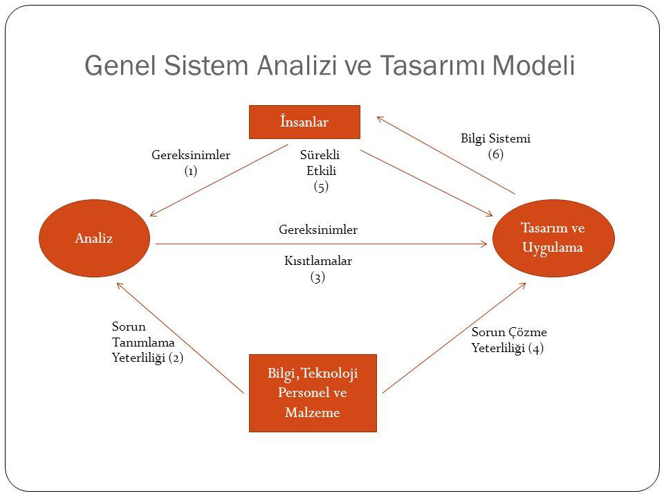 Genel Sistem Analizi ve Tasarımı Modeli