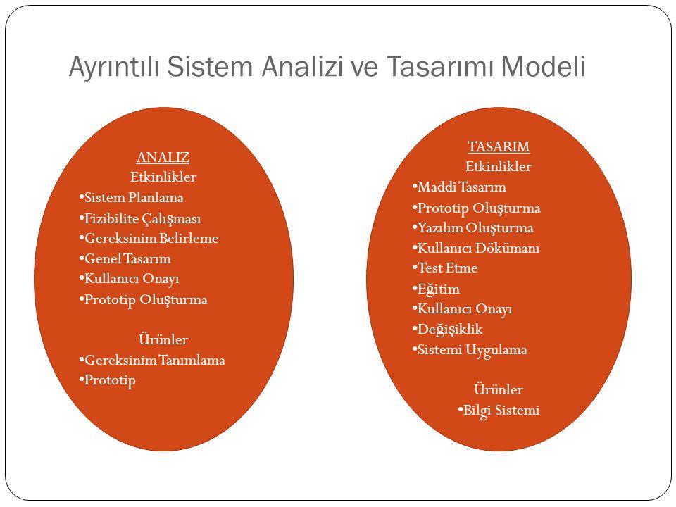 Ayrıntılı Sistem Analizi ve Tasarımı Modeli