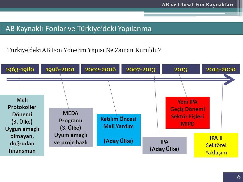 AB Kaynaklı Fonlar ve Türkiye'deki Yapılanma
