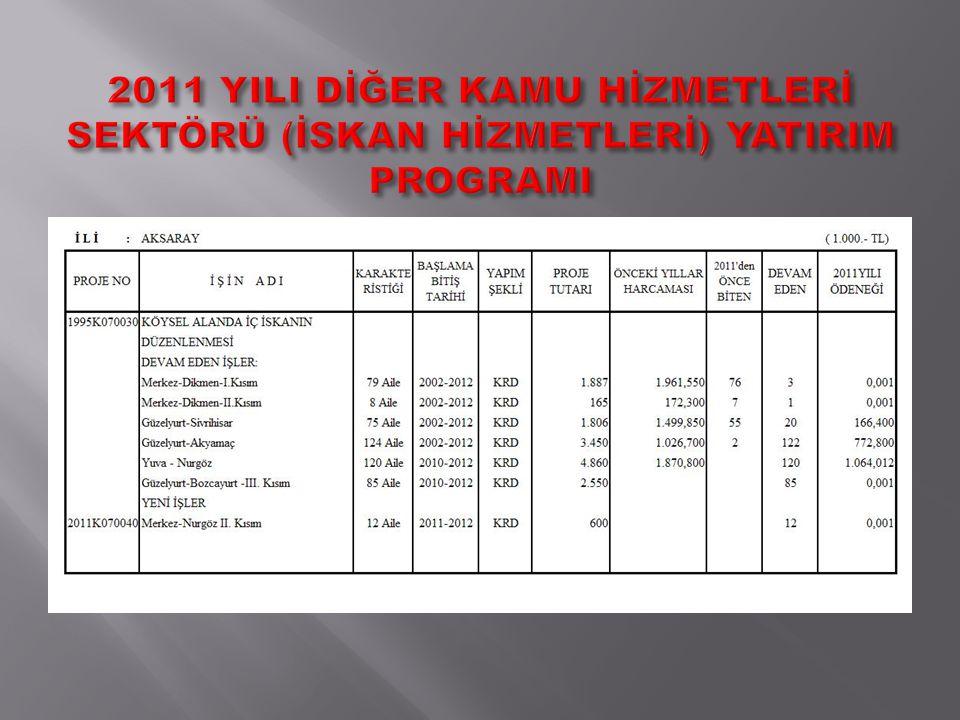 2011 YILI DİĞER KAMU HİZMETLERİ SEKTÖRÜ (İSKAN HİZMETLERİ) YATIRIM PROGRAMI