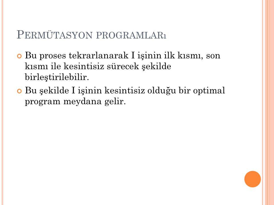 Permütasyon programları