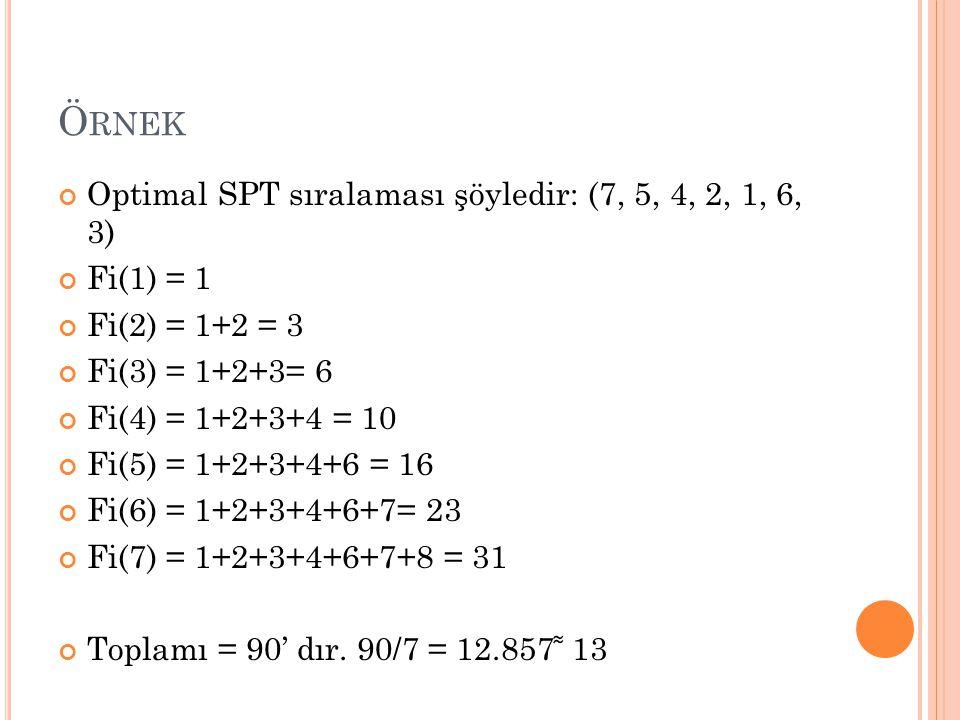 Örnek Optimal SPT sıralaması şöyledir: (7, 5, 4, 2, 1, 6, 3) Fi(1) = 1