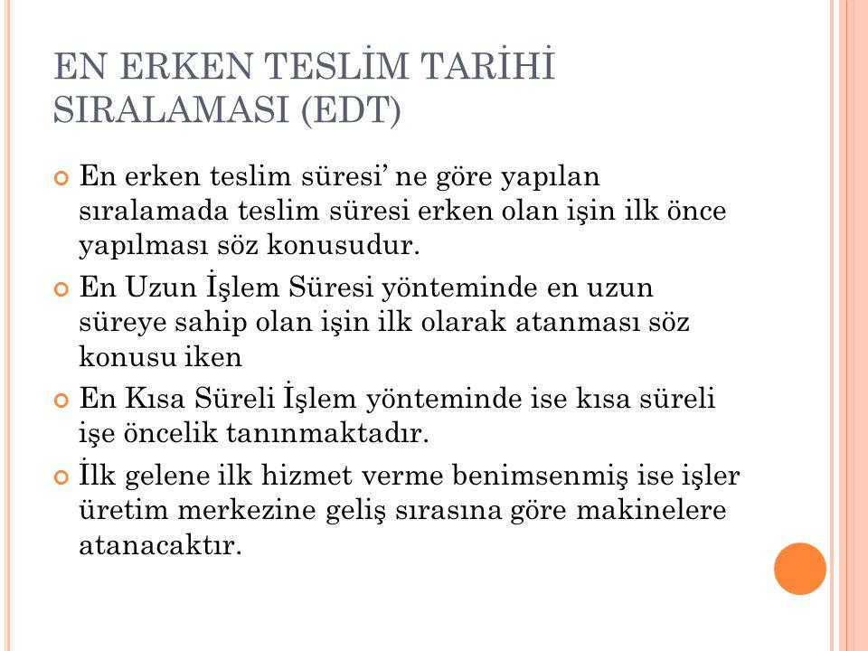 EN ERKEN TESLİM TARİHİ SIRALAMASI (EDT)