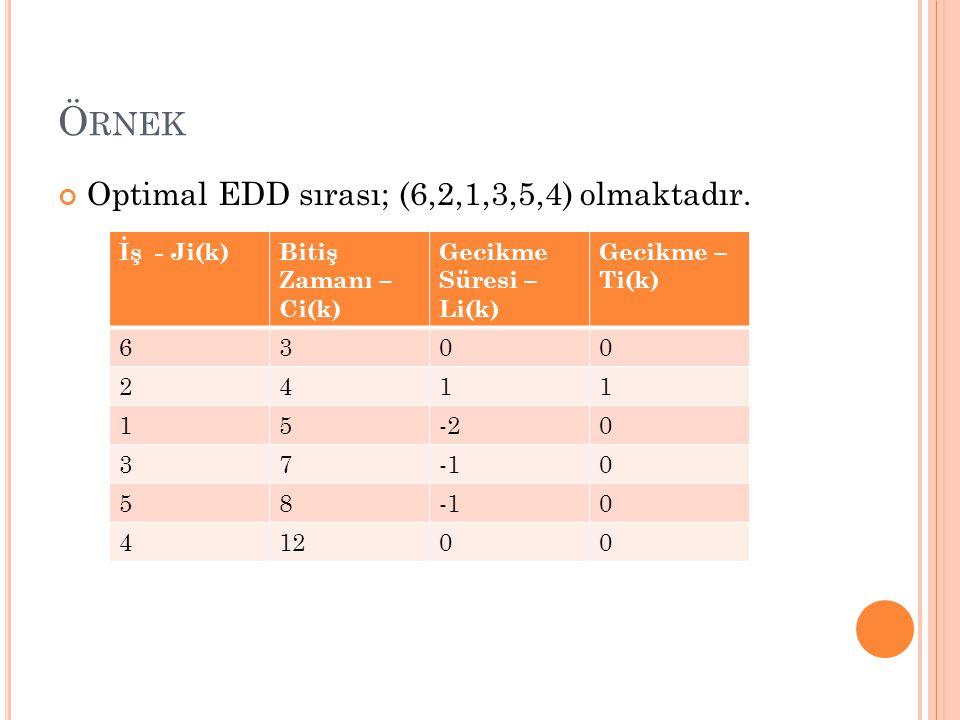 Örnek Optimal EDD sırası; (6,2,1,3,5,4) olmaktadır. İş - Ji(k)