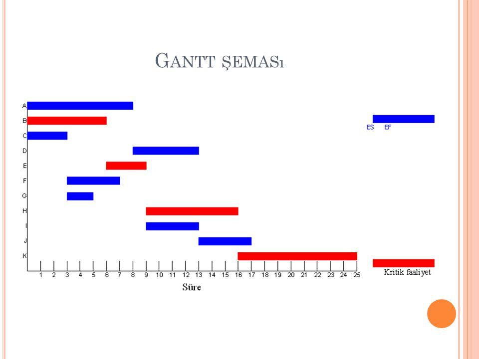 Gantt şeması