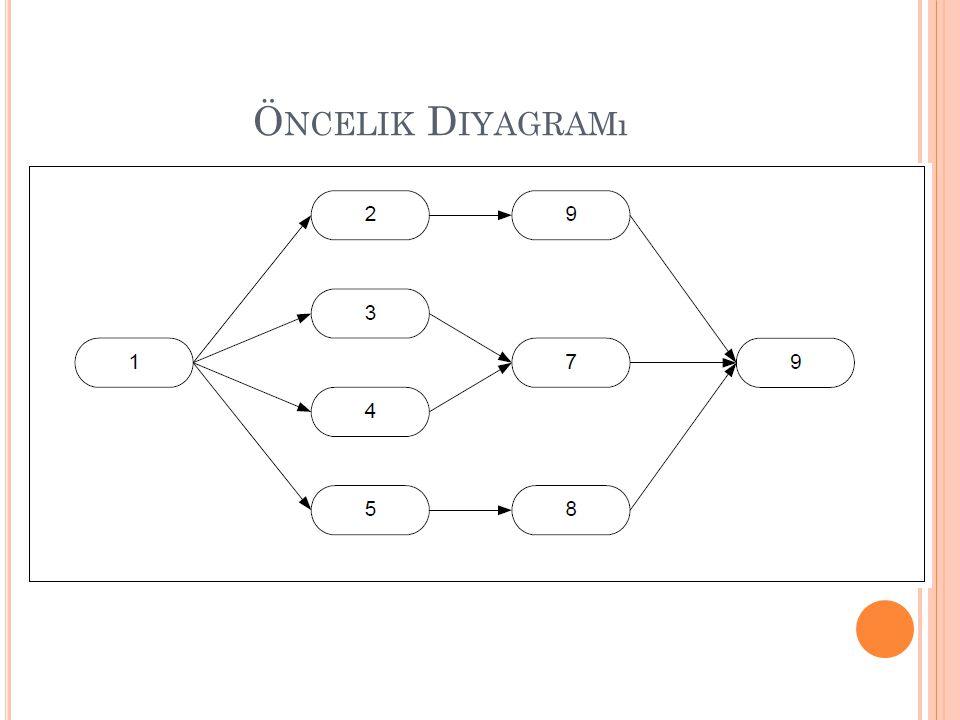 Öncelik Diyagramı