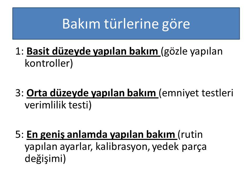 Bakım türlerine göre 1: Basit düzeyde yapılan bakım (gözle yapılan kontroller) 3: Orta düzeyde yapılan bakım (emniyet testleri verimlilik testi)