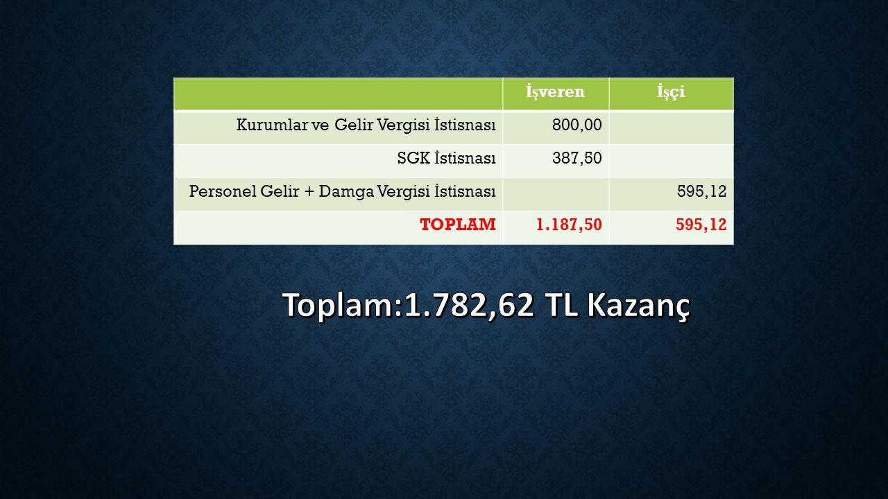 Toplam:1.782,62 TL Kazanç İşveren İşçi
