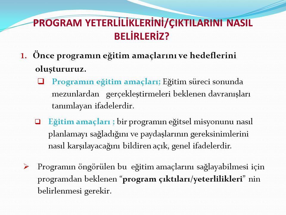PROGRAM YETERLİLİKLERİNİ/ÇIKTILARINI NASIL BELİRLERİZ