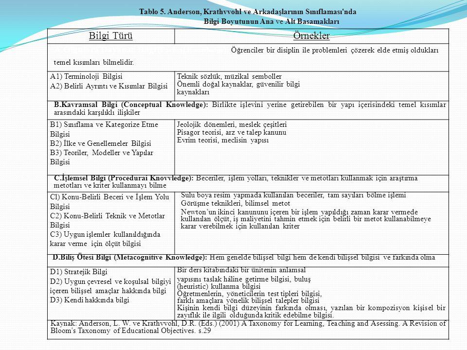 Tablo 5. Anderson, Krathvvohl ve Arkadaşlarının Sınıflaması nda