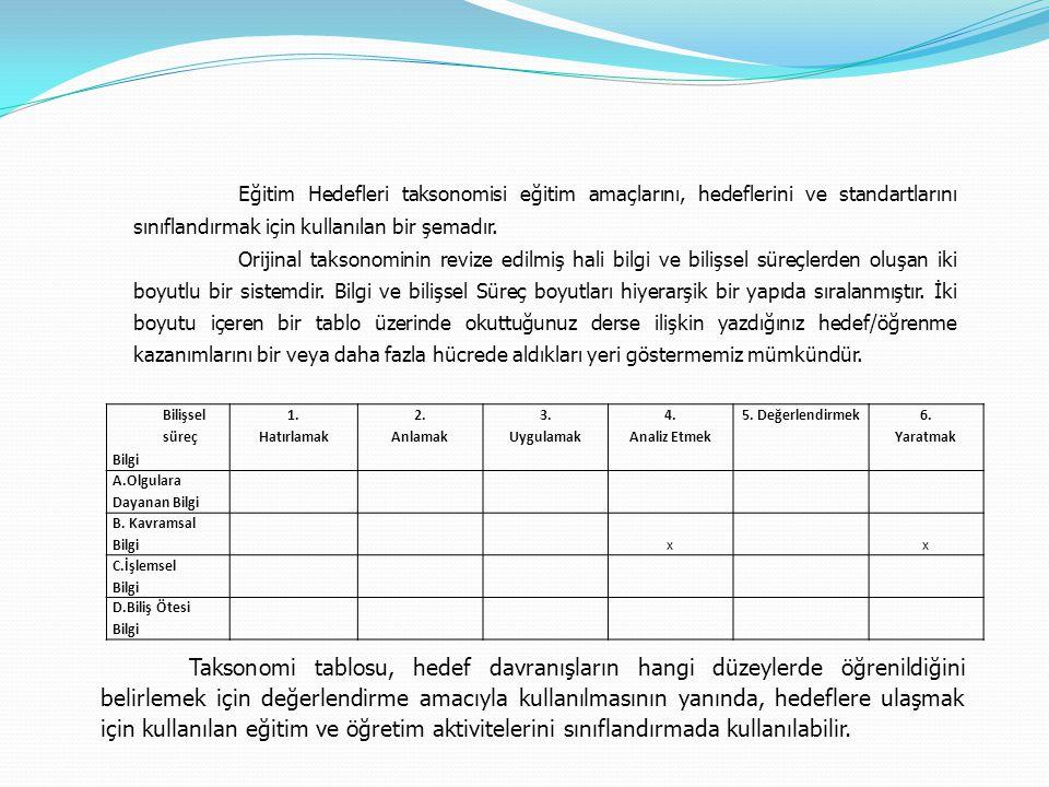 Eğitim Hedefleri taksonomisi eğitim amaçlarını, hedeflerini ve standartlarını sınıflandırmak için kullanılan bir şemadır.