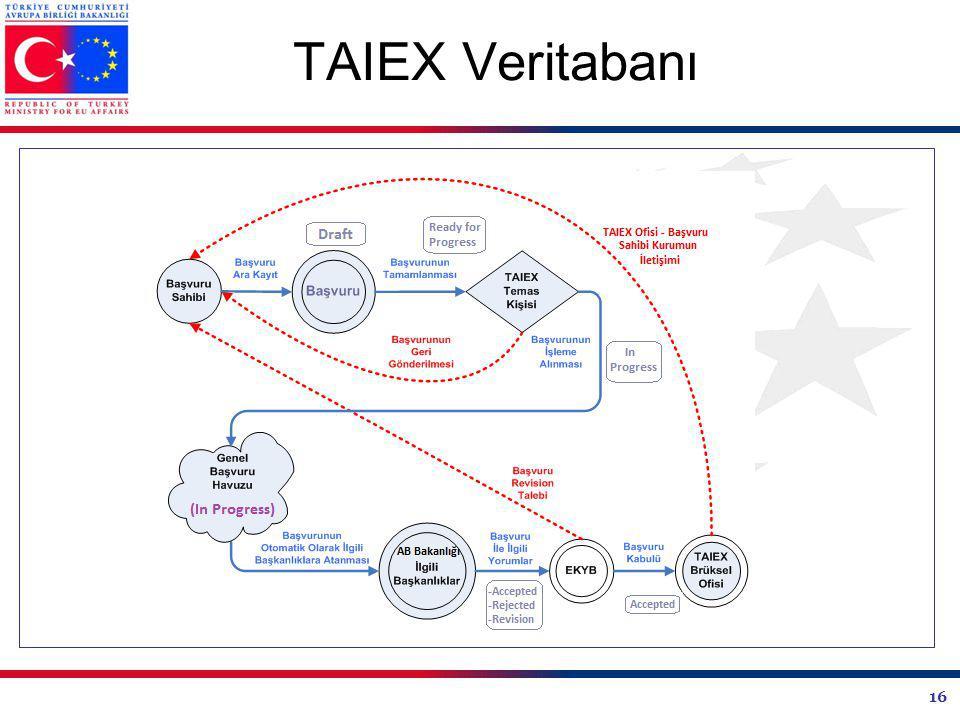 TAIEX Veritabanı 16