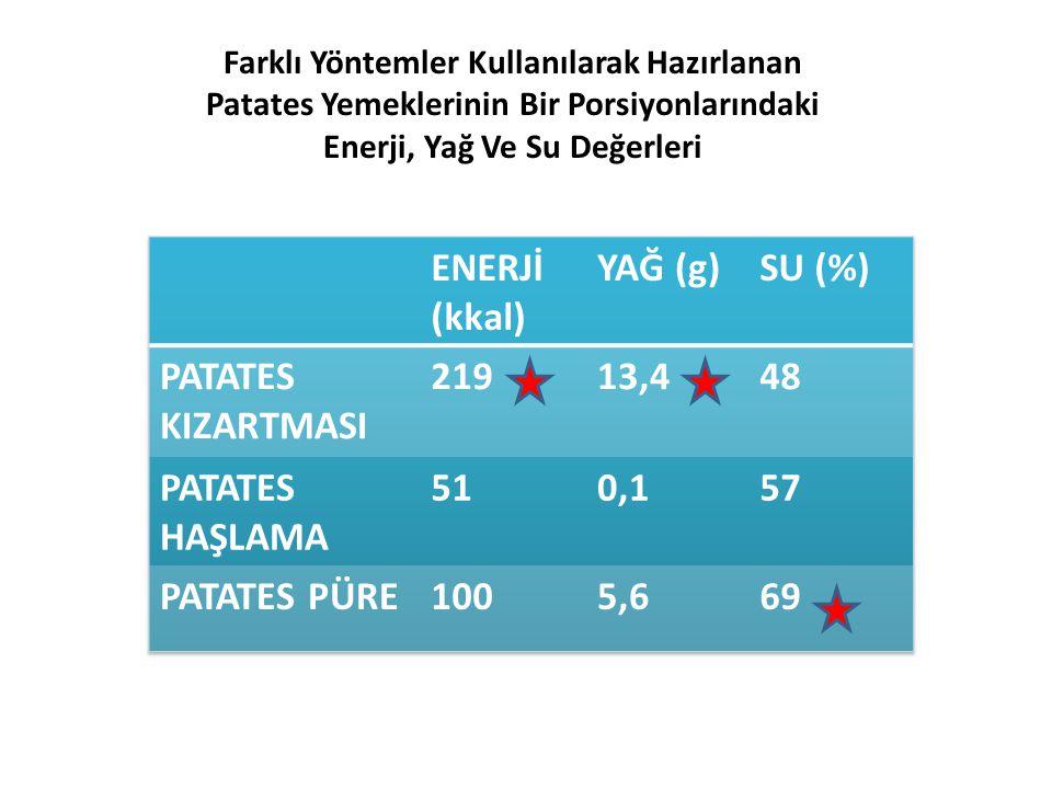 ENERJİ (kkal) YAĞ (g) SU (%) PATATES KIZARTMASI 219 13,4 48