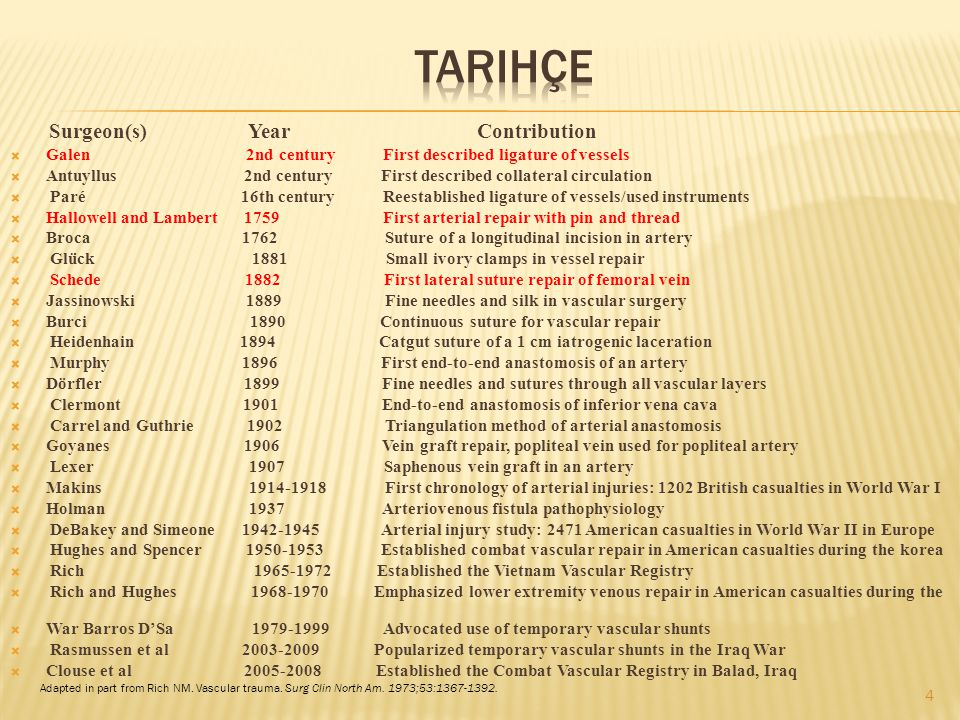 Tarihçe Surgeon(s) Year Contribution
