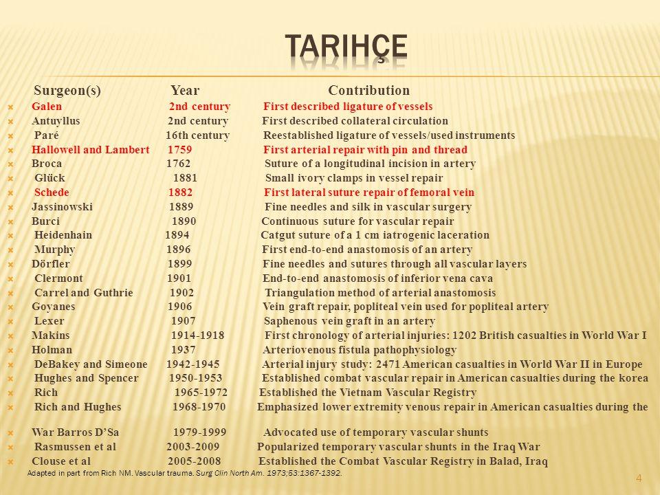 Tarihçe Surgeon(s) Year Contribution