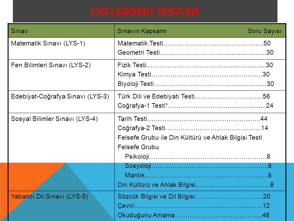 LYS'LERDEKİ TESTLER Sınav Sınavın Kapsamı Soru Sayısı