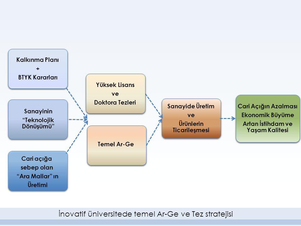 İnovatif üniversitede temel Ar-Ge ve Tez stratejisi
