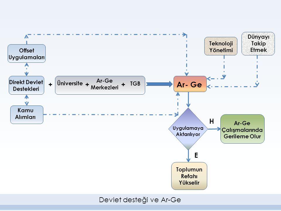 Ar- Ge + H E Devlet desteği ve Ar-Ge Dünyayı Takip Etmek