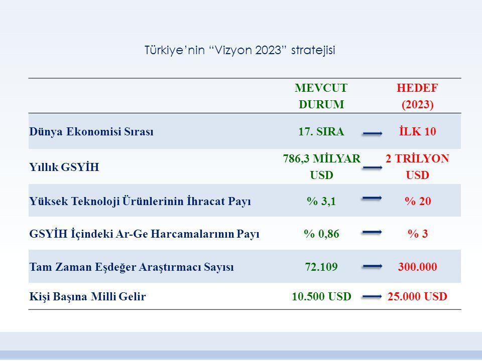 Türkiye'nin Vizyon 2023 stratejisi
