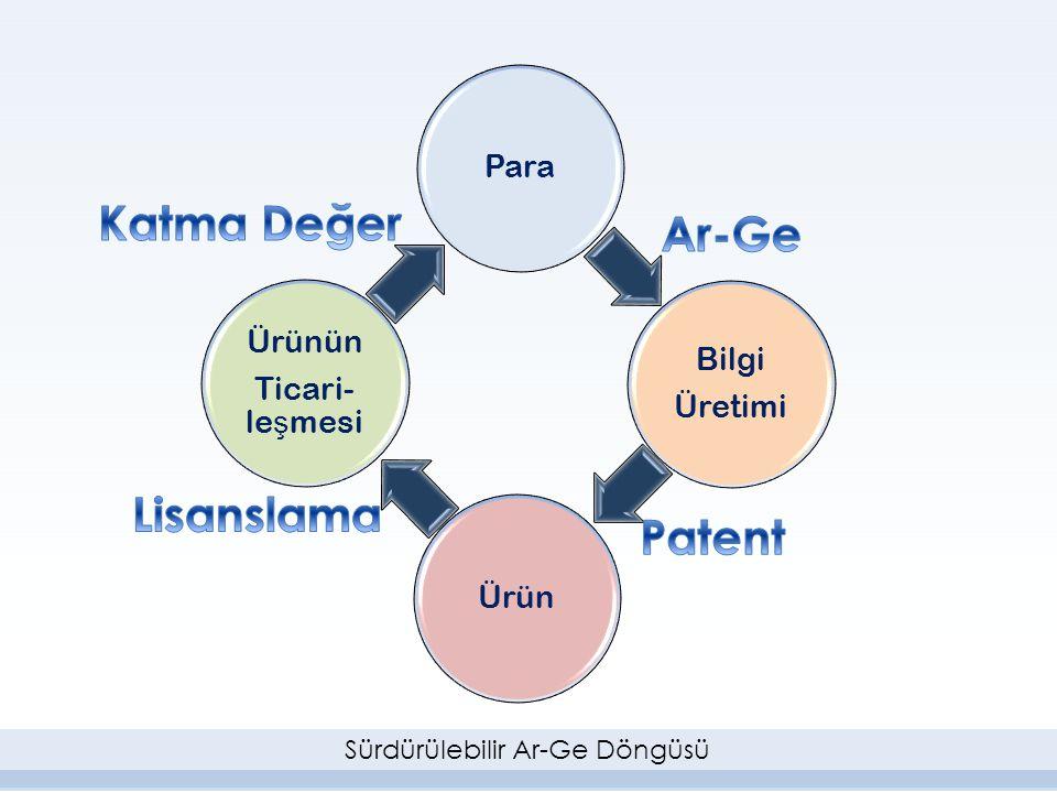 Katma Değer Ar-Ge Lisanslama Patent