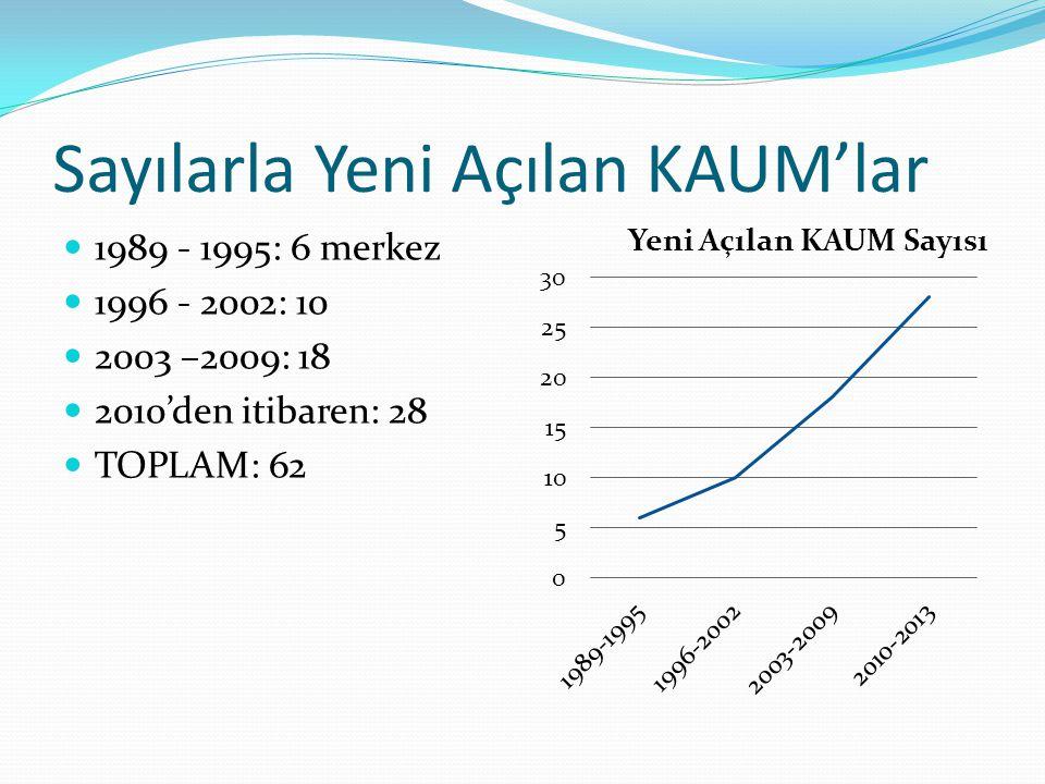 Sayılarla Yeni Açılan KAUM'lar