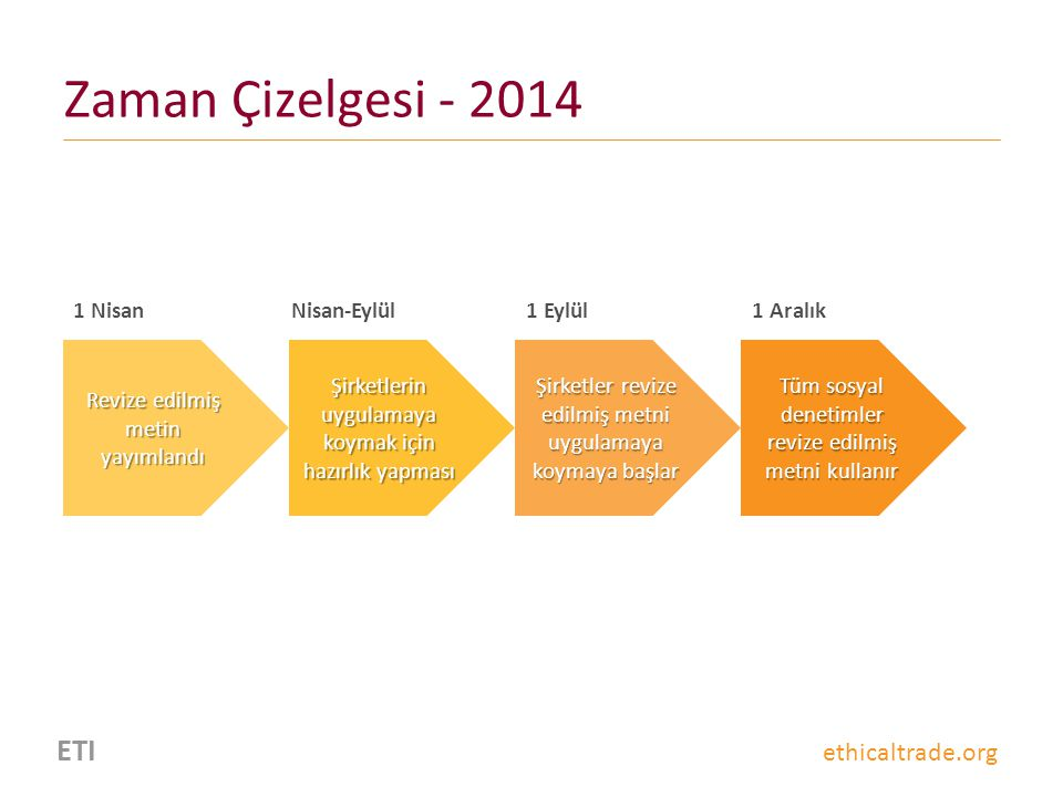Zaman Çizelgesi - 2014 ETI ethicaltrade.org 1 Nisan Nisan-Eylül