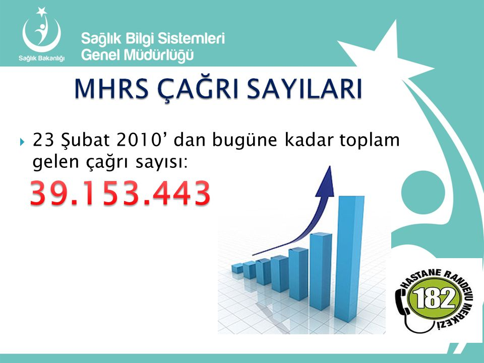 MHRS ÇAĞRI SAYILARI 23 Şubat 2010' dan bugüne kadar toplam gelen çağrı sayısı: 39.153.443