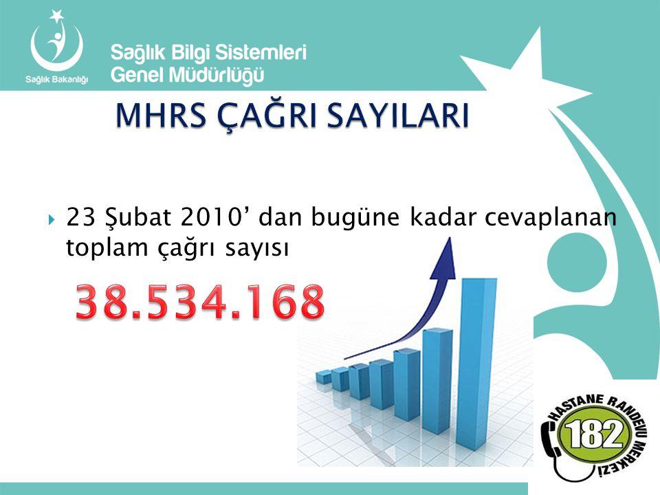 MHRS ÇAĞRI SAYILARI 23 Şubat 2010' dan bugüne kadar cevaplanan toplam çağrı sayısı : 38.534.168