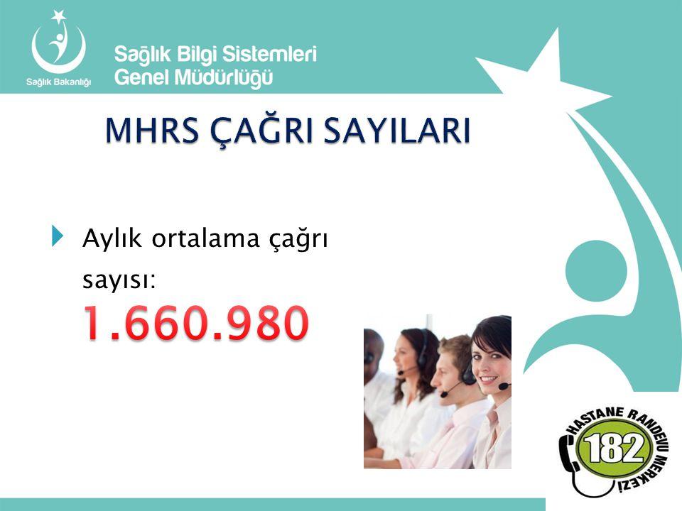 MHRS ÇAĞRI SAYILARI Aylık ortalama çağrı sayısı: 1.660.980