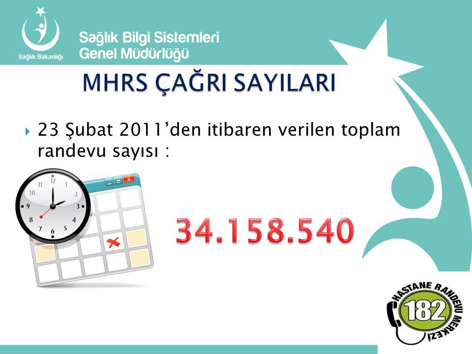 MHRS ÇAĞRI SAYILARI 23 Şubat 2011'den itibaren verilen toplam randevu sayısı : 34.158.540