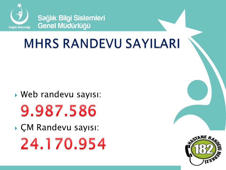 9.987.586 24.170.954 MHRS RANDEVU SAYILARI Web randevu sayısı: