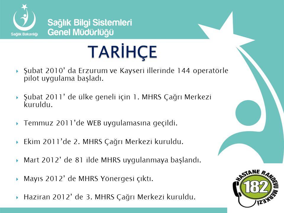TARİHÇE Şubat 2010' da Erzurum ve Kayseri illerinde 144 operatörle pilot uygulama başladı.