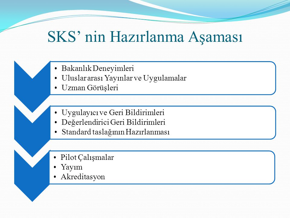 SKS' nin Hazırlanma Aşaması