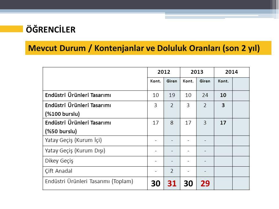 Mevcut Durum / Kontenjanlar ve Doluluk Oranları (son 2 yıl)