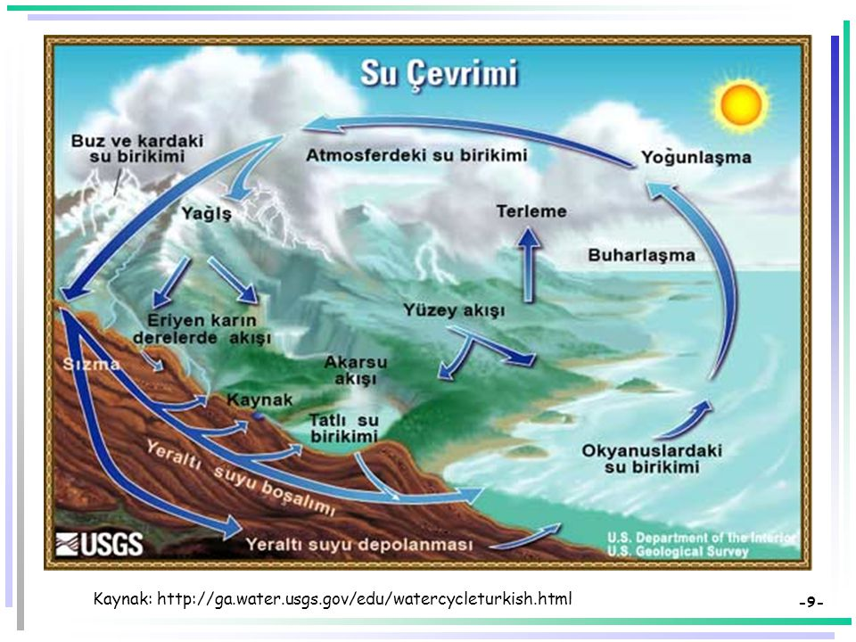 Kaynak: http://ga.water.usgs.gov/edu/watercycleturkish.html