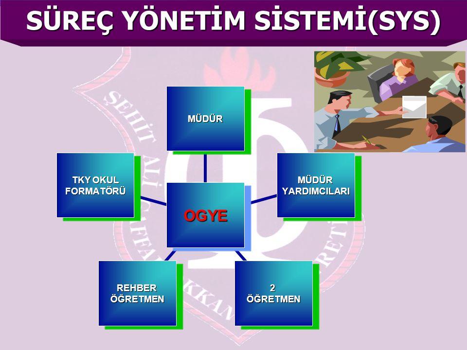 SÜREÇ YÖNETİM SİSTEMİ(SYS)