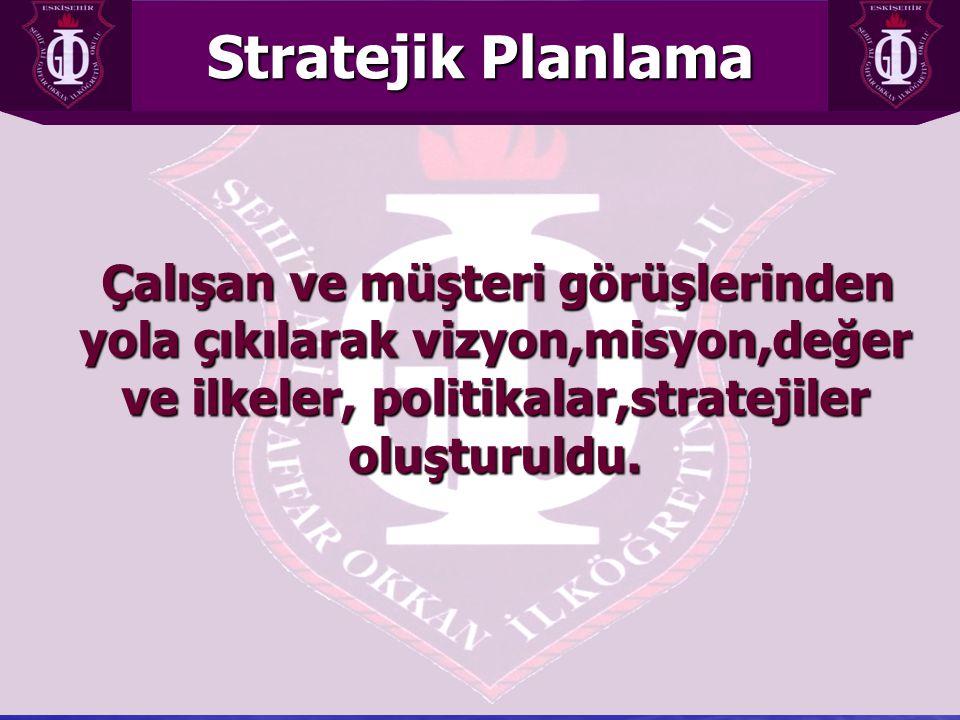 Stratejik Planlama Çalışan ve müşteri görüşlerinden yola çıkılarak vizyon,misyon,değer ve ilkeler, politikalar,stratejiler oluşturuldu.