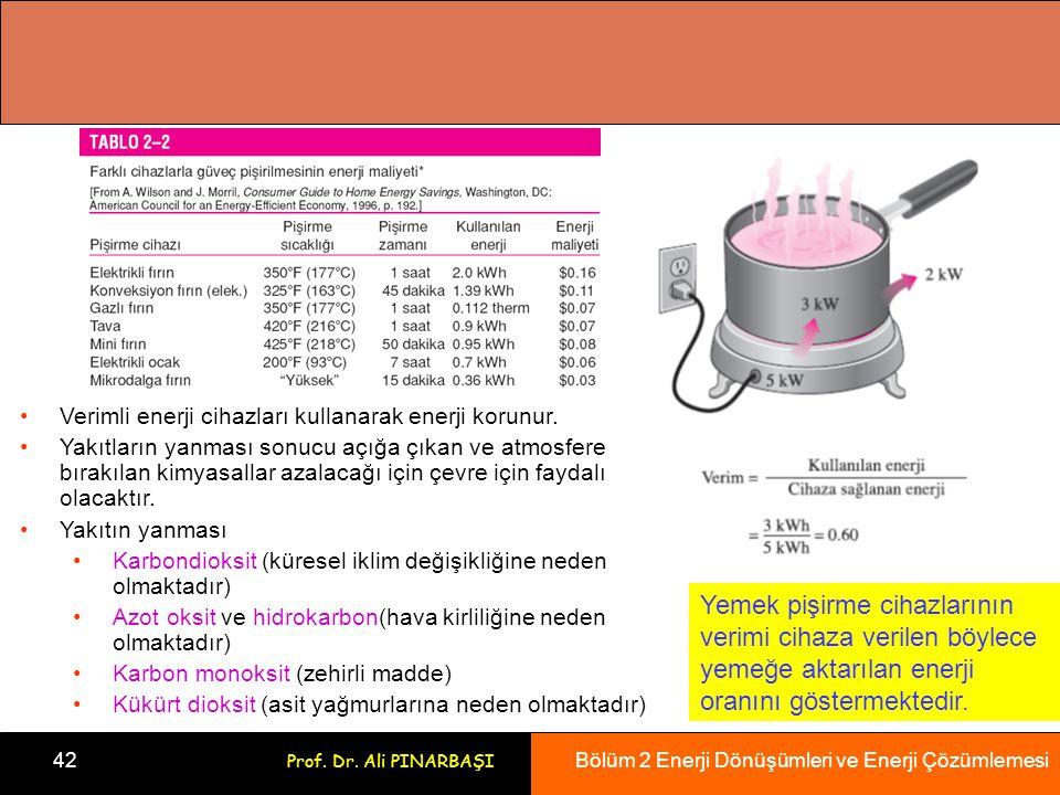 Verimli enerji cihazları kullanarak enerji korunur.