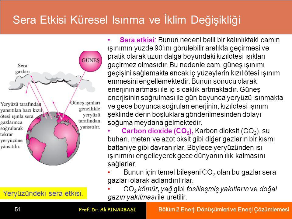 Sera Etkisi Küresel Isınma ve İklim Değişikliği