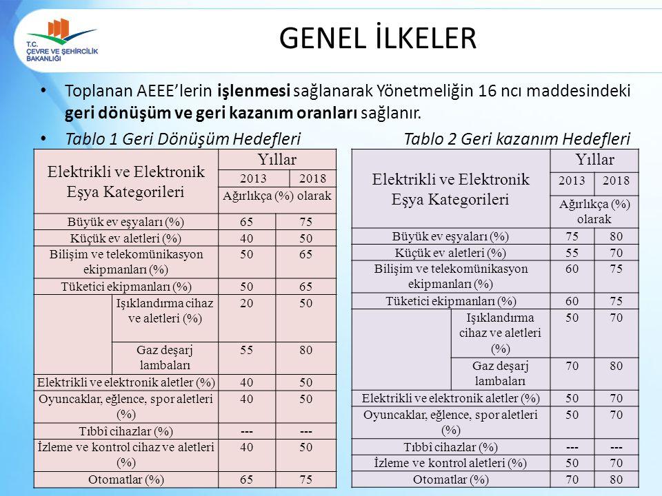 GENEL İLKELER Toplanan AEEE'lerin işlenmesi sağlanarak Yönetmeliğin 16 ncı maddesindeki geri dönüşüm ve geri kazanım oranları sağlanır.