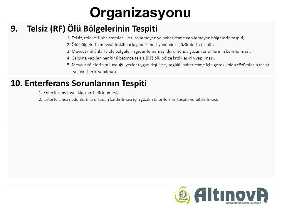 Organizasyonu 9. Telsiz (RF) Ölü Bölgelerinin Tespiti