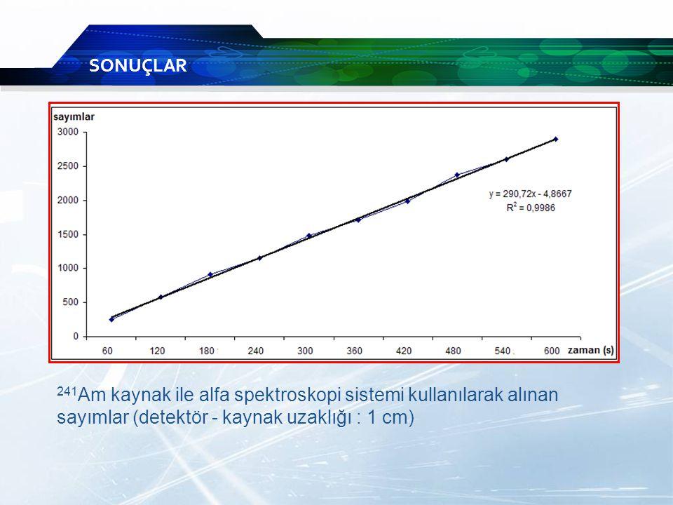 SONUÇLAR 241Am kaynak ile alfa spektroskopi sistemi kullanılarak alınan sayımlar (detektör - kaynak uzaklığı : 1 cm)
