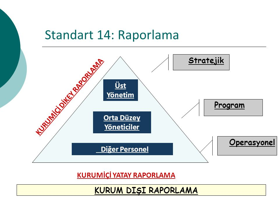 Standart 14: Raporlama Stratejik KURUMİÇİ DİKEY RAPORLAMA Üst Yönetim